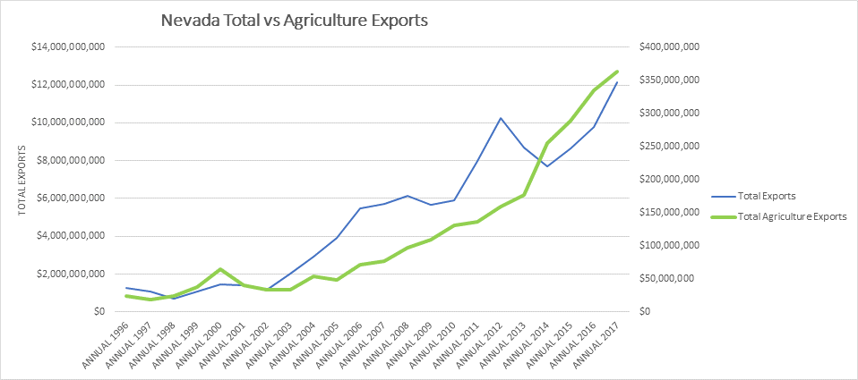 Nevada food and agriculture exports have increased steadily year after year since 2013.